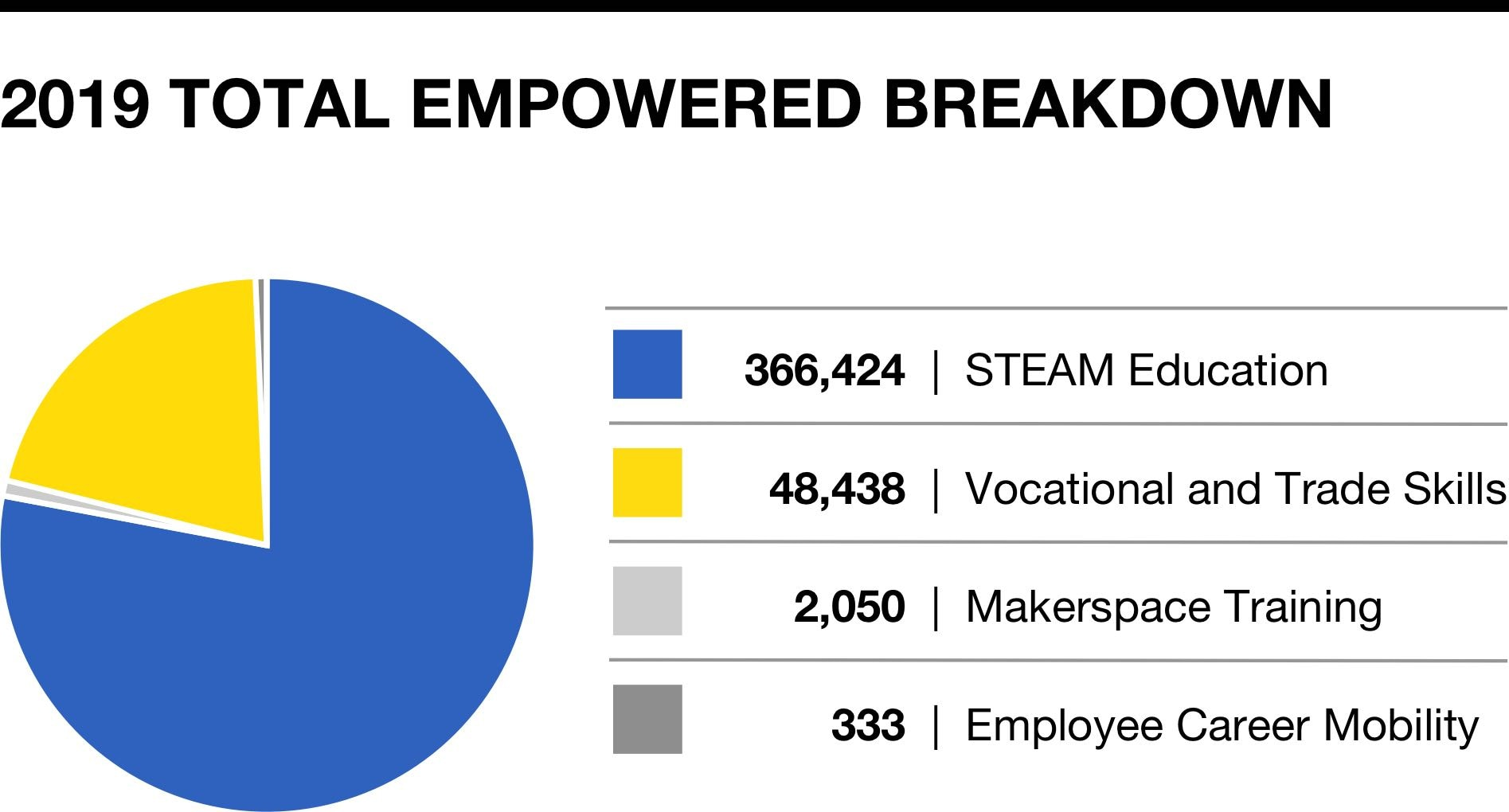Empowering Makers Breakdown