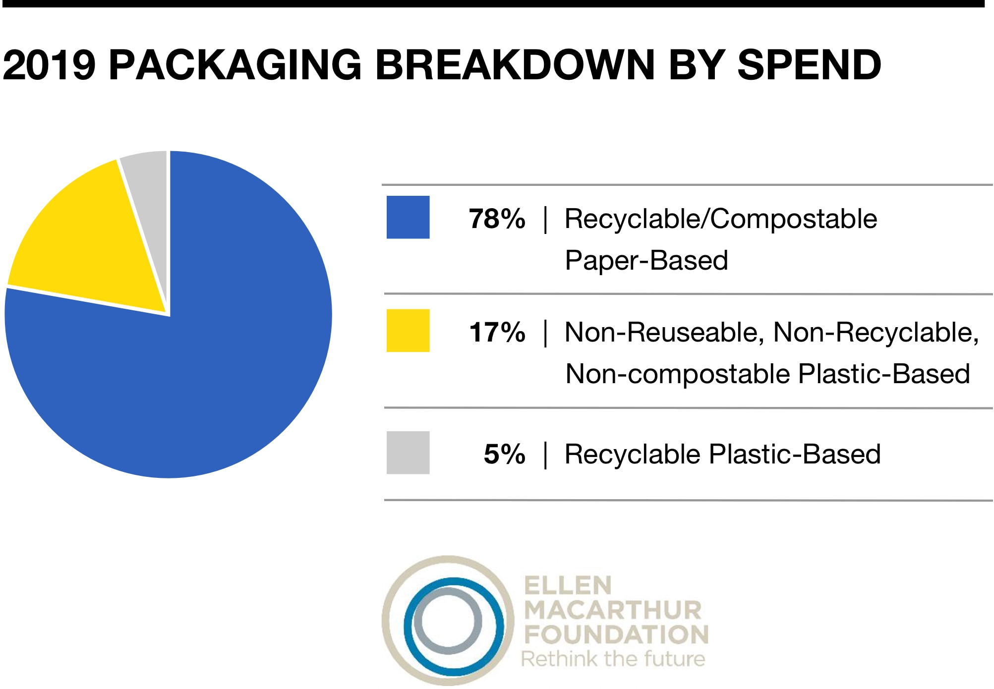 2019 Packaging Breakdown by Spend