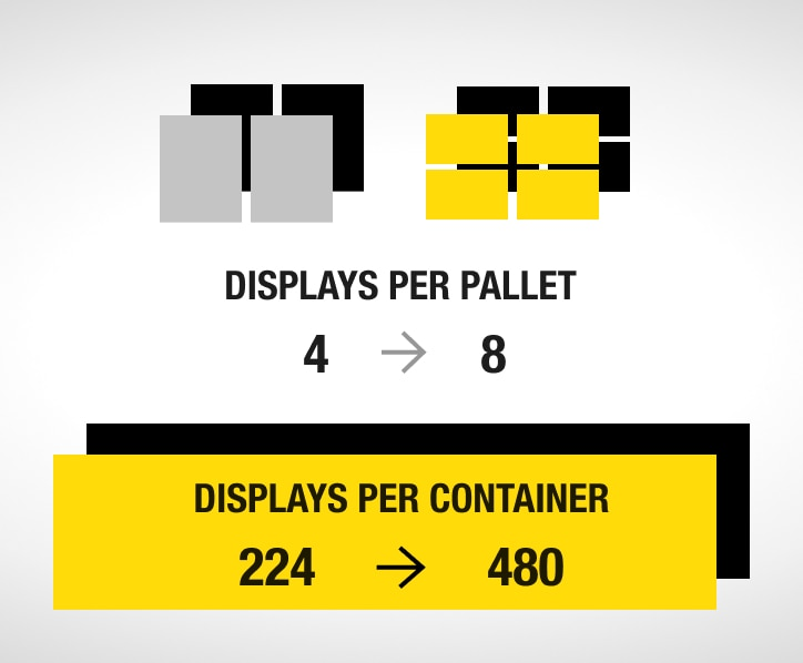 doubling the amount of displays per pallet (from 4 to 8) and increasing the number of displays per container (from 224 to 480)